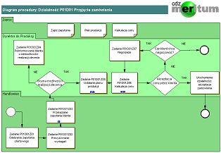 Diagram Procesu