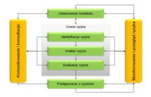 Rysunek 1. Model zarządzania ryzykiem